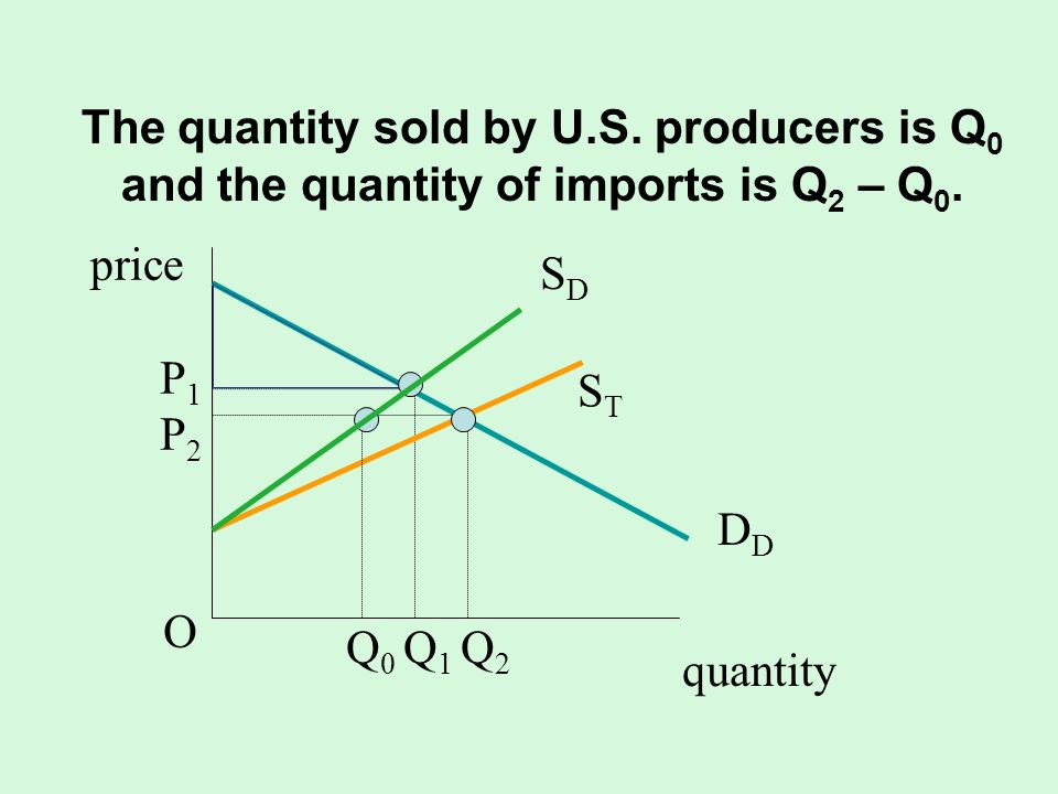 The quantity sold by U.S. producers is Q 0 and the quantity of imports is Q 2 – Q 0. quantity SDSD D STST Q 0 Q 1 Q 2 P1P2OP1P2O price