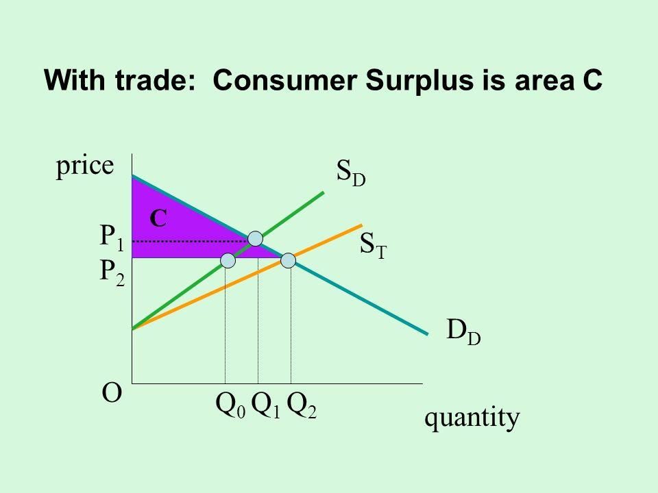 With trade: Consumer Surplus is area C quantity SDSD D STST P1P2OP1P2O Q 0 Q 1 Q 2 C price
