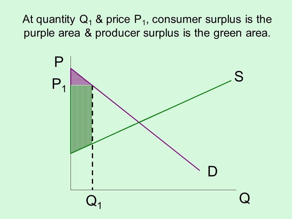 At quantity Q 1 & price P 1, consumer surplus is the purple area & producer surplus is the green area. D P Q P1P1 Q1Q1 S