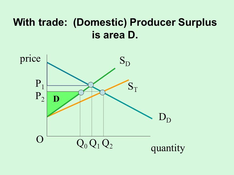 With trade: (Domestic) Producer Surplus is area D. quantity SDSD D STST P1P2OP1P2O Q 0 Q 1 Q 2 D price