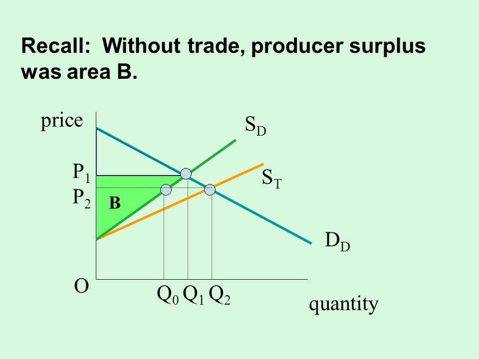 Recall: Without trade, producer surplus was area B. quantity SDSD D STST P1P2OP1P2O Q 0 Q 1 Q 2 B price