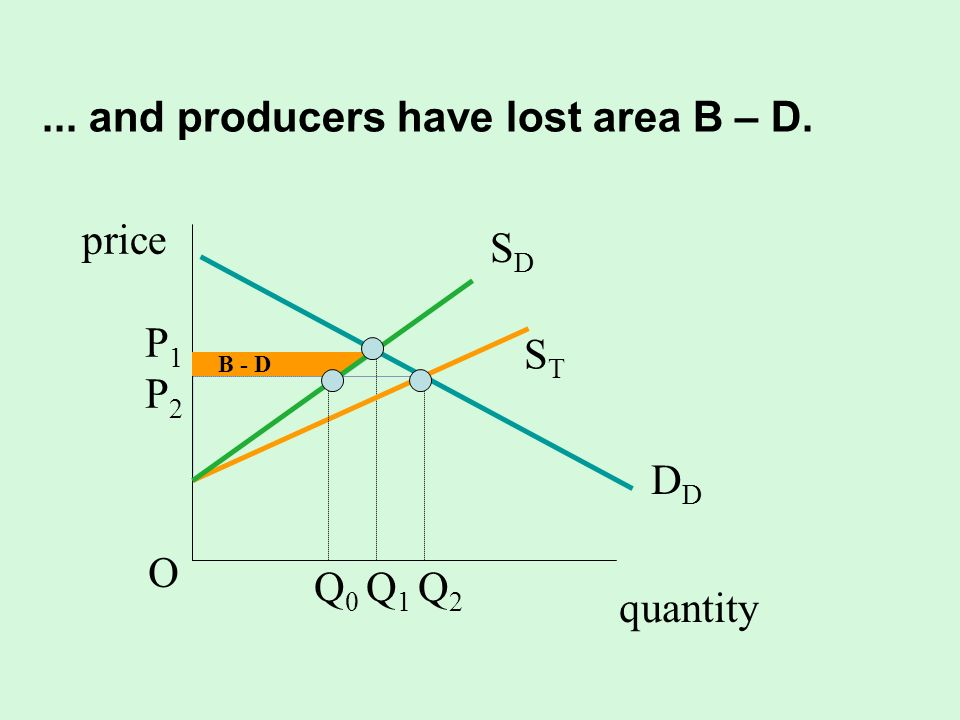 ... and producers have lost area B – D. quantity SDSD D STST P1P2OP1P2O Q 0 Q 1 Q 2 B - D price