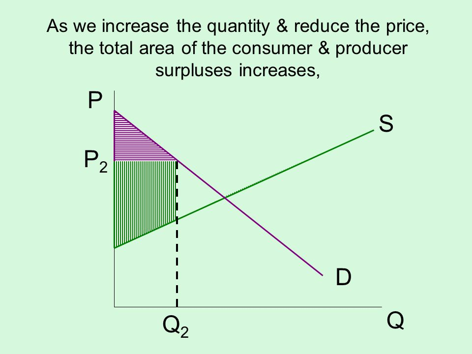 As we increase the quantity & reduce the price, the total area of the consumer & producer surpluses increases, S D P Q P2P2 Q2Q2