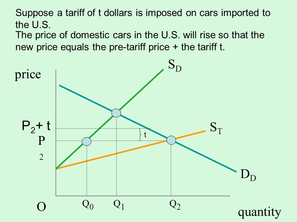 quantity SDSD D STST P2OP2O Q 0 Q 1 Q 2 price Suppose a tariff of t dollars is imposed on cars imported to the U.S. The price of domestic cars in the
