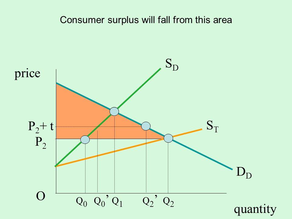 quantity SDSD D STST P 2 + t P 2 O price Consumer surplus will fall from this area t Q 0 Q 0 Q 1 Q 2 Q 2