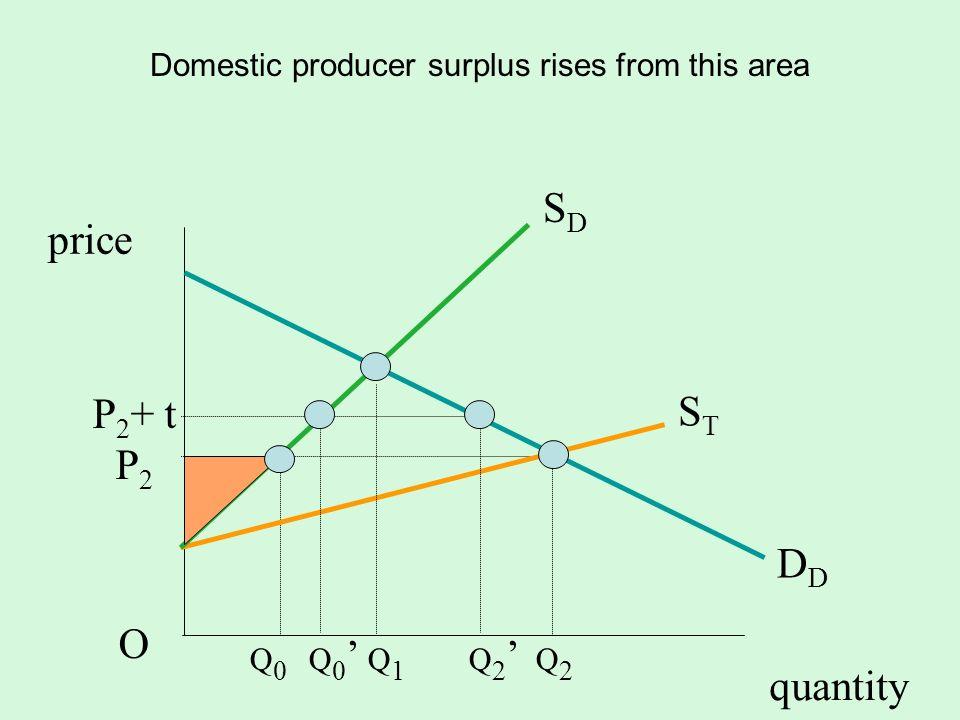 quantity SDSD D STST P 2 + t P 2 O price Domestic producer surplus rises from this area Q 0 Q 0 Q 1 Q 2 Q 2