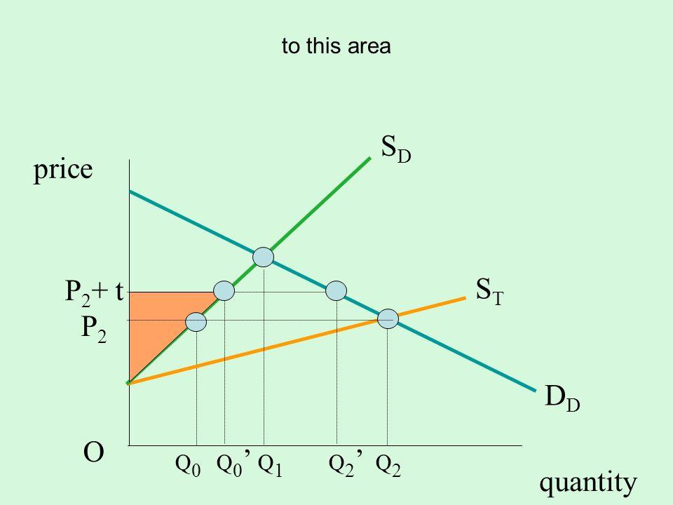 quantity SDSD D STST P 2 + t P 2 O price to this area Q 0 Q 0 Q 1 Q 2 Q 2