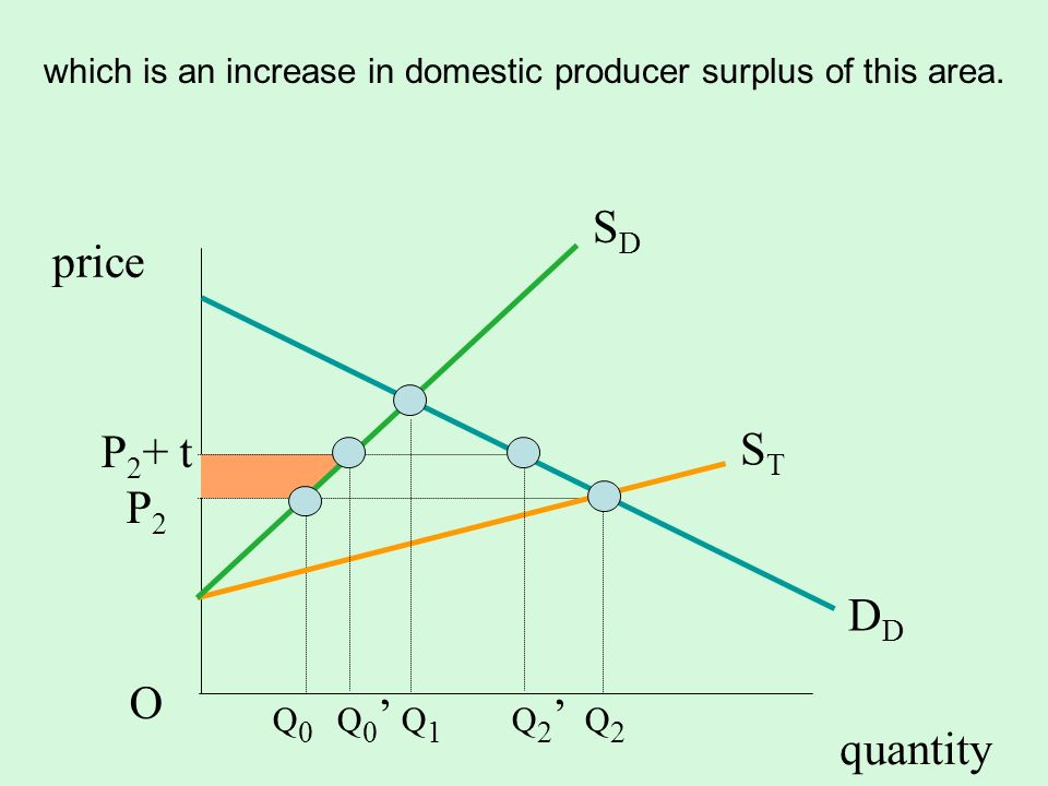 quantity SDSD D STST P 2 + t P 2 O price which is an increase in domestic producer surplus of this area. Q 0 Q 0 Q 1 Q 2 Q 2