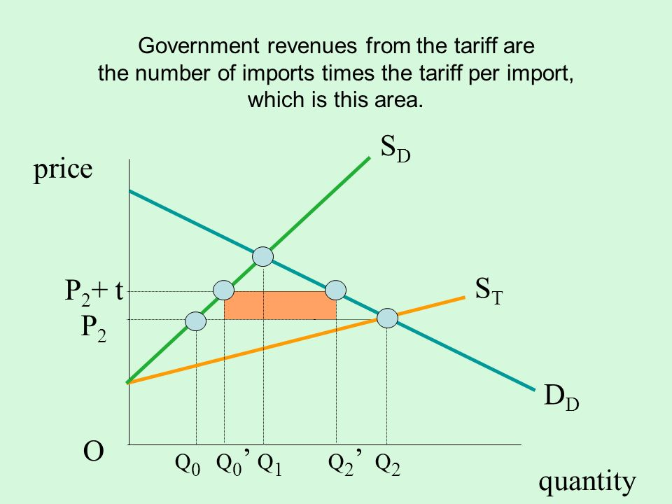 quantity SDSD D STST P 2 + t P 2 O price Government revenues from the tariff are the number of imports times the tariff per import, which is this area