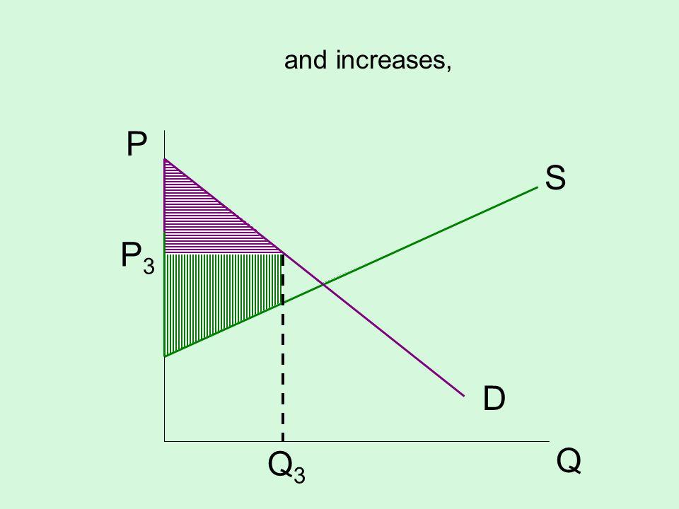 S D P Q P3P3 Q3Q3 and increases,