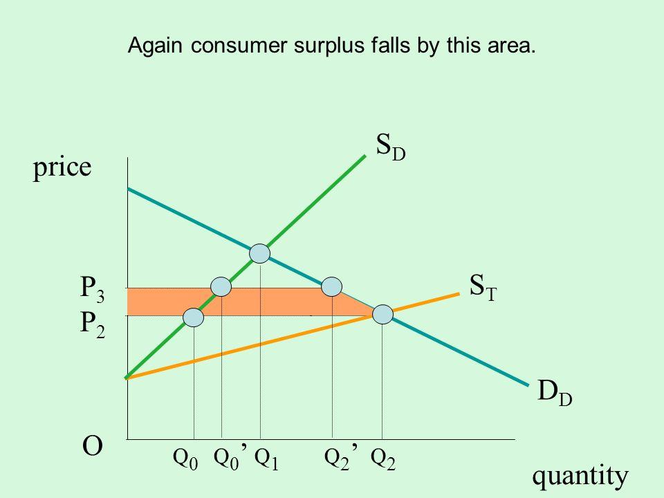 quantity SDSD D STST P3P2OP3P2O price Again consumer surplus falls by this area. t Q 0 Q 0 Q 1 Q 2 Q 2