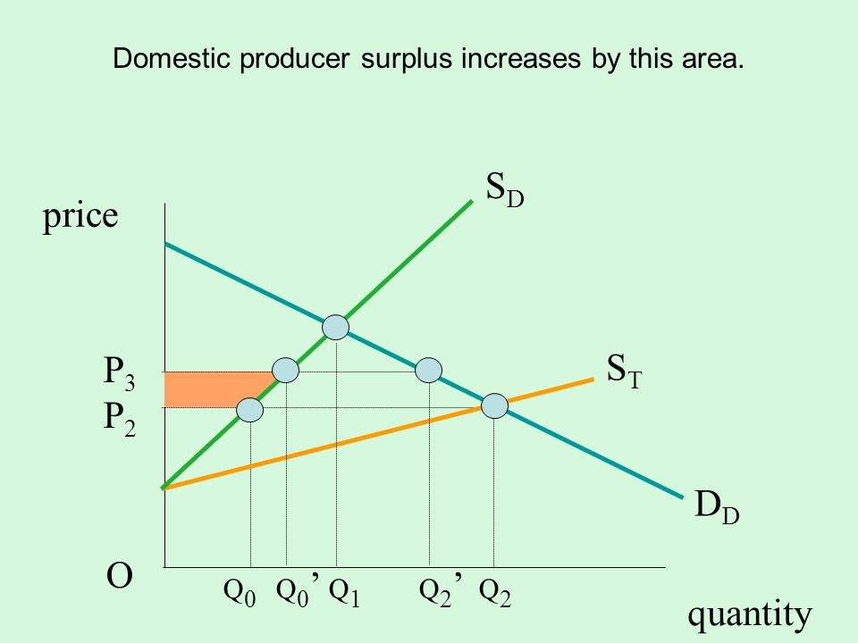 quantity SDSD D STST P3P2OP3P2O price Domestic producer surplus increases by this area. Q 0 Q 0 Q 1 Q 2 Q 2