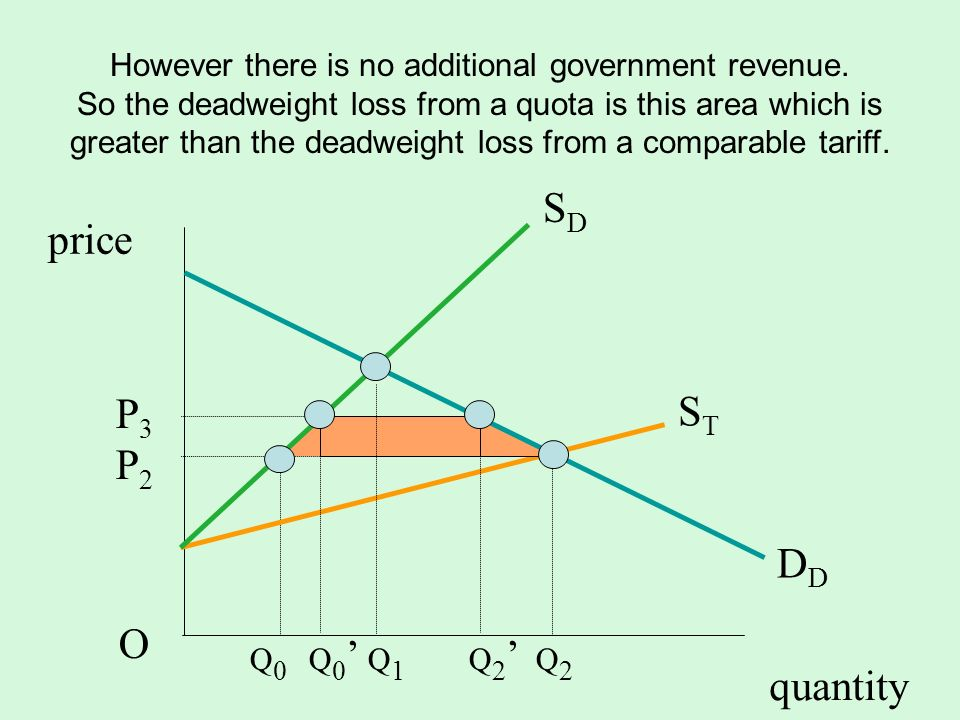 quantity SDSD D STST P3P2OP3P2O price However there is no additional government revenue. So the deadweight loss from a quota is this area which is gre