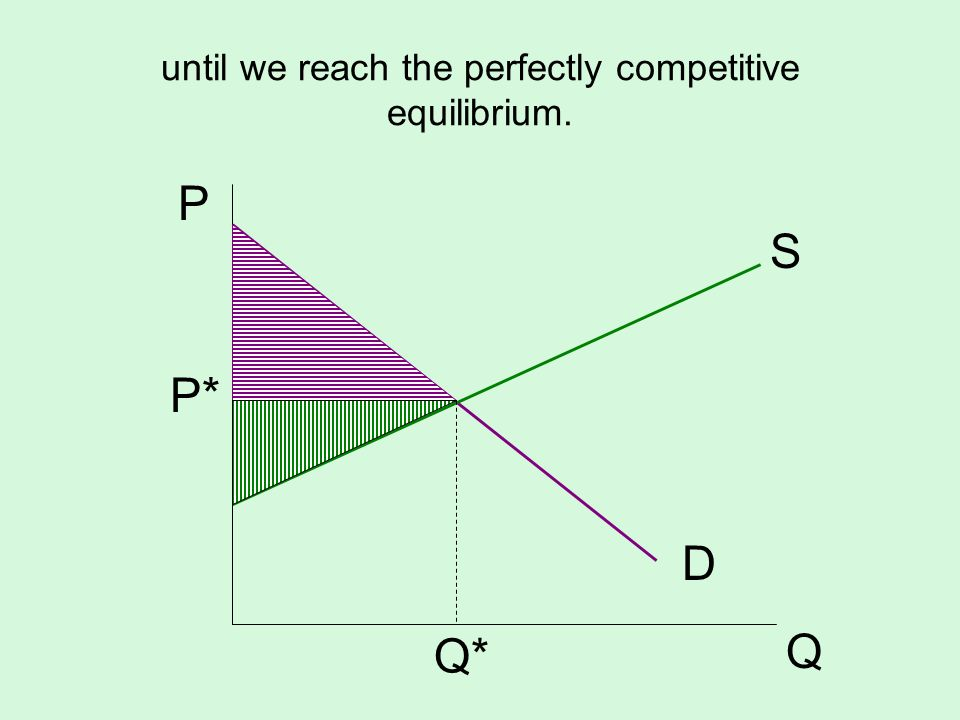 until we reach the perfectly competitive equilibrium. S D P Q P* Q*