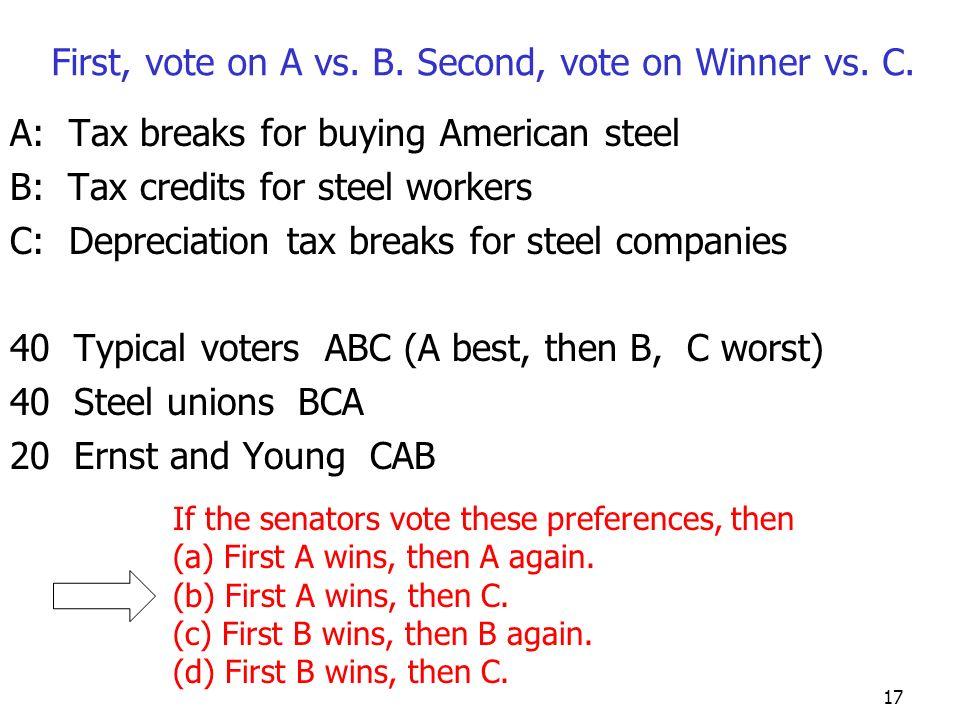 16 A: Tax breaks for buying American steel B: Tax credits for steel workers C: Depreciation tax breaks for steel companies 40 Typical voters ABC (A be