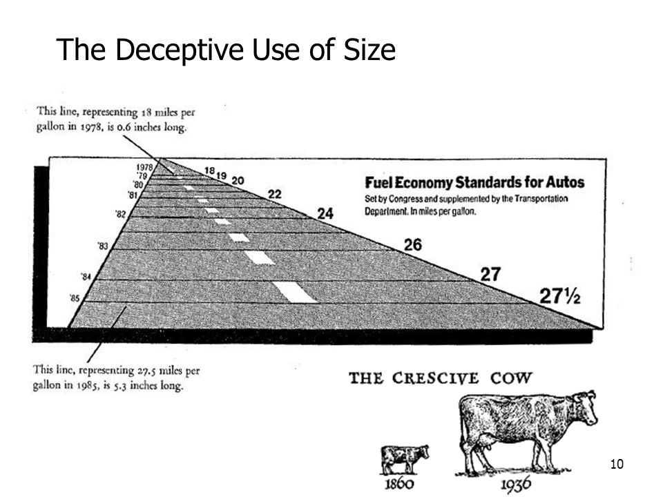 10 The Deceptive Use of Size