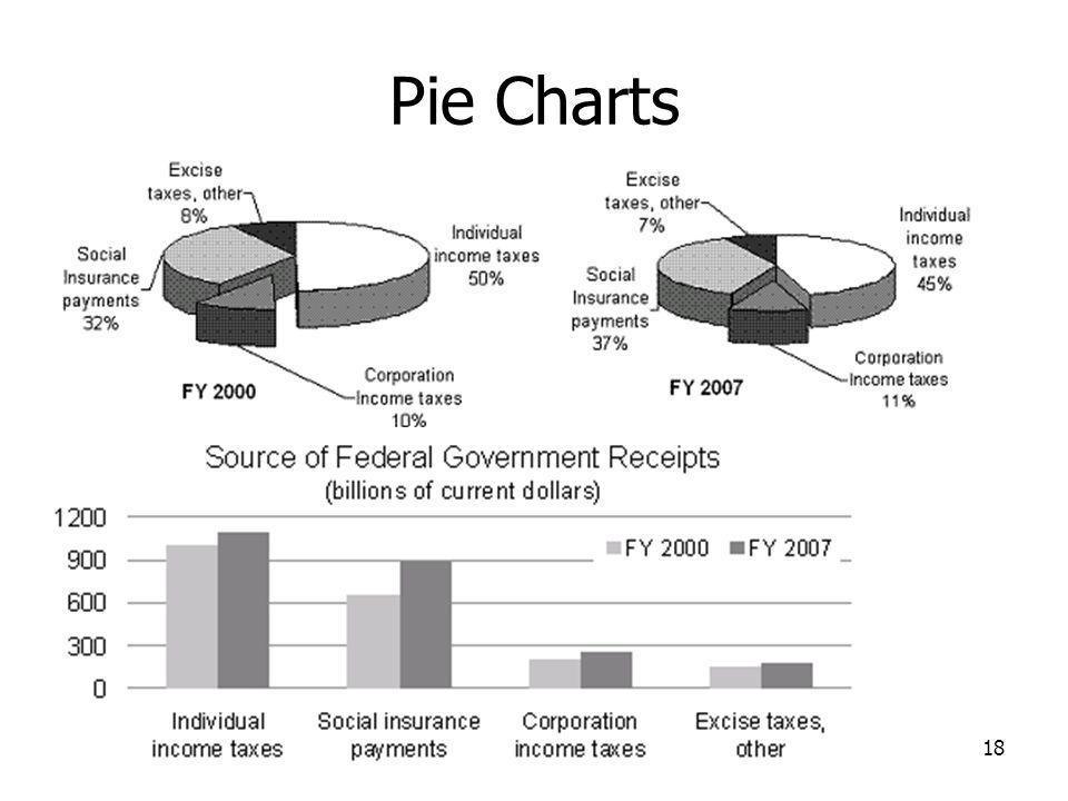Pie Charts 18