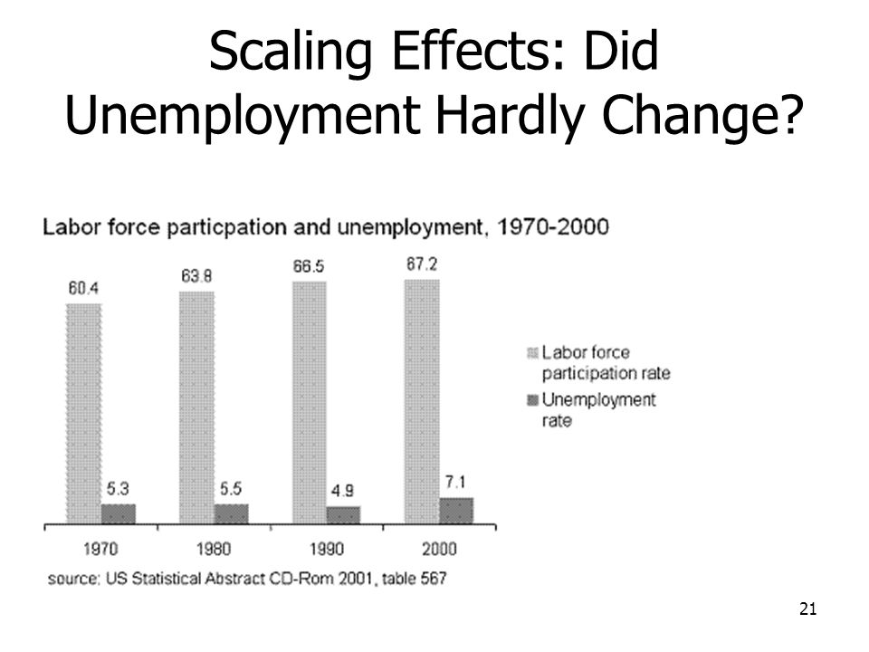 Scaling Effects: Did Unemployment Hardly Change 21