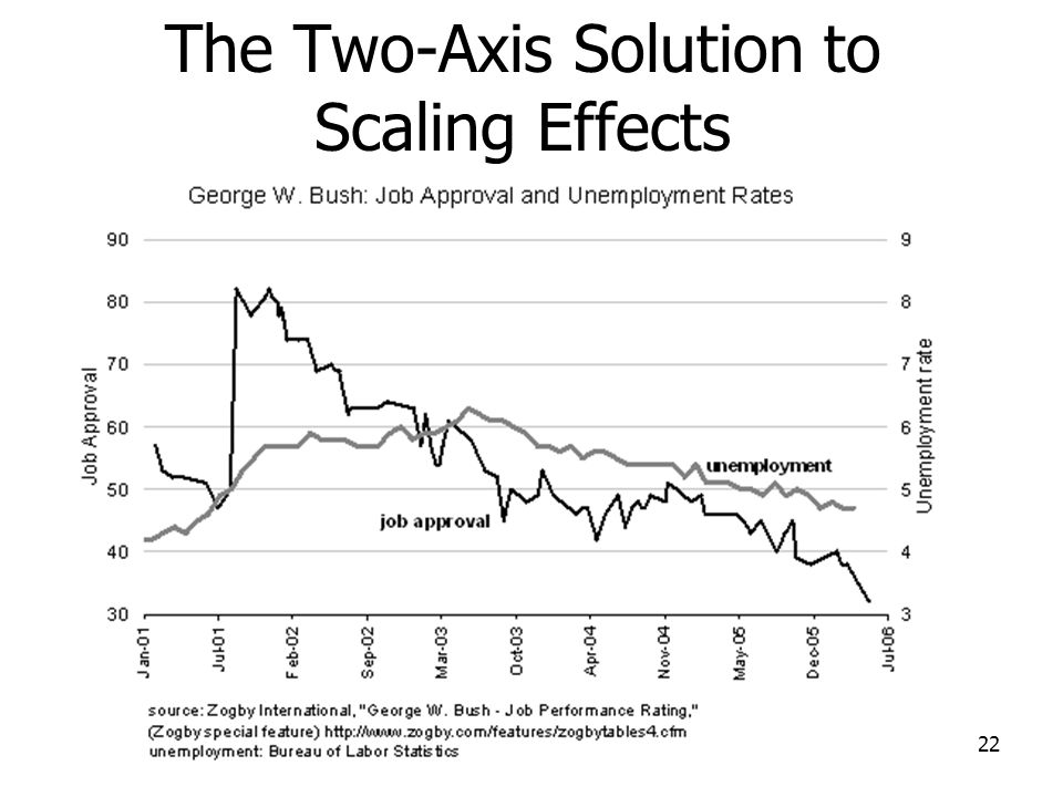 The Two-Axis Solution to Scaling Effects 22