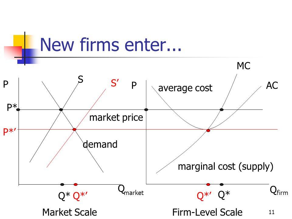 11 New firms enter... Market ScaleFirm-Level Scale P P Q Q firm market market price S demand Q* P* average cost marginal cost (supply) Q* S P* Q* MC A