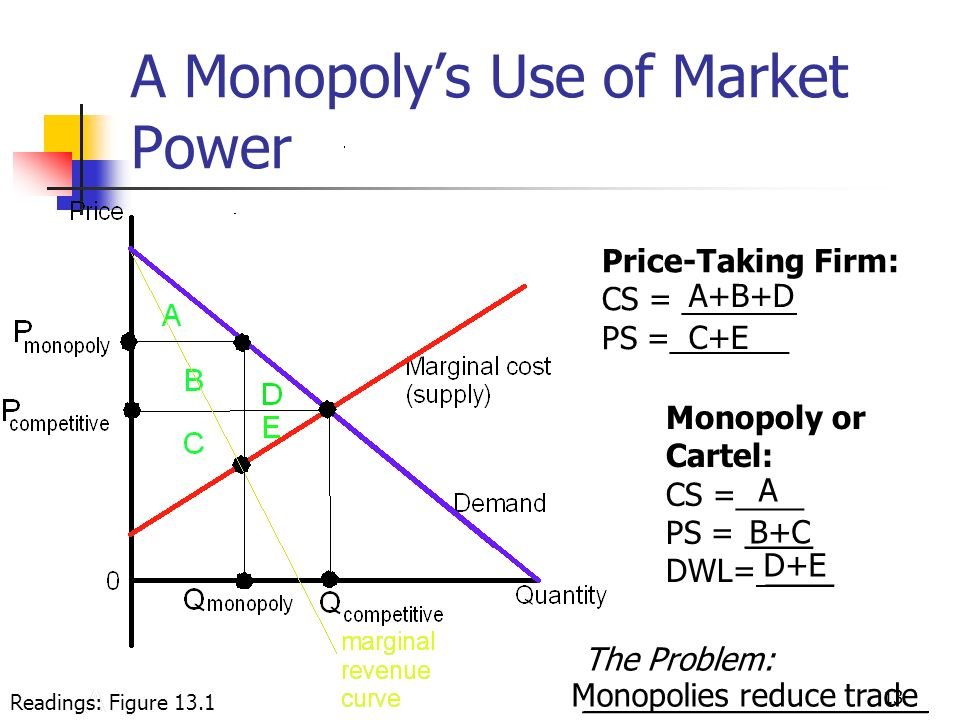 13 A Monopolys Use of Market Power Monopoly or Cartel: CS =____ PS = ____ DWL= ____ Price-Taking Firm: CS = ______ PS =_______ The Problem: __________