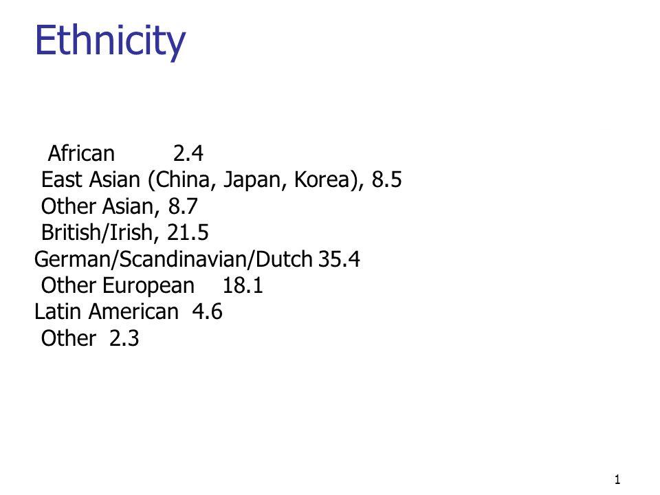 1 Ethnicity African 2.4 East Asian (China, Japan, Korea), 8.5 Other Asian, 8.7 British/Irish, 21.5 German/Scandinavian/Dutch 35.4 Other European 18.1 Latin American 4.6 Other 2.3