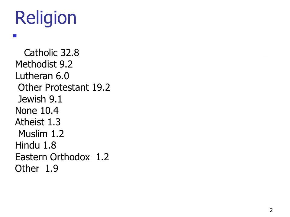 2 Religion Catholic 32.8 Methodist 9.2 Lutheran 6.0 Other Protestant 19.2 Jewish 9.1 None 10.4 Atheist 1.3 Muslim 1.2 Hindu 1.8 Eastern Orthodox 1.2 Other 1.9