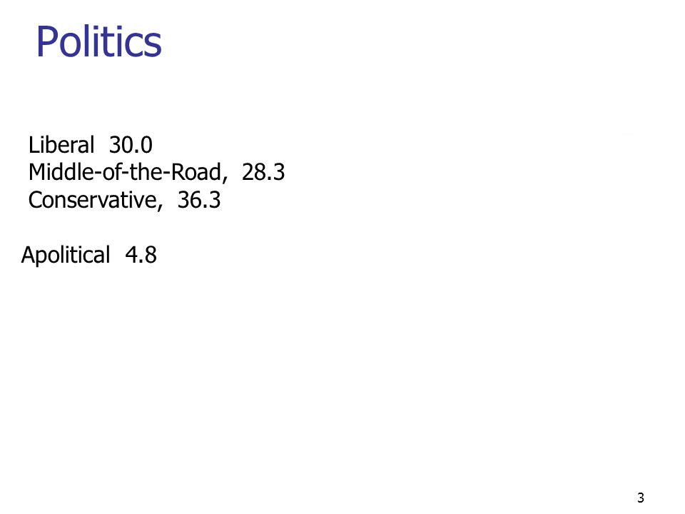 3 Politics Liberal 30.0 Middle-of-the-Road, 28.3 Conservative, 36.3 Apolitical 4.8