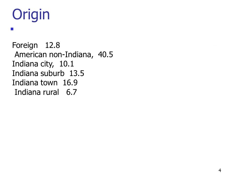 4 Origin Foreign 12.8 American non-Indiana, 40.5 Indiana city, 10.1 Indiana suburb 13.5 Indiana town 16.9 Indiana rural 6.7