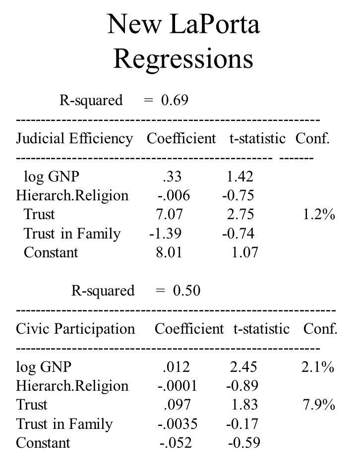 New LaPorta Regressions R-squared = 0.69 ---------------------------------------------------------- Judicial Efficiency Coefficient t-statistic Conf.