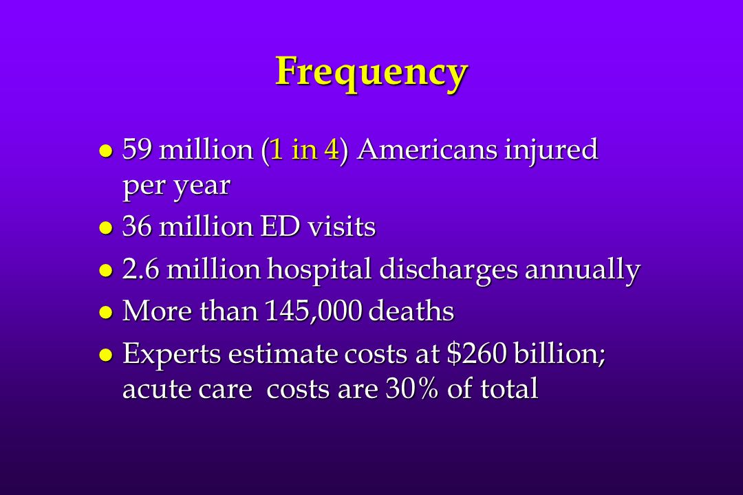 Frequency l 59 million (1 in 4) Americans injured per year l 36 million ED visits l 2.6 million hospital discharges annually l More than 145,000 deaths l Experts estimate costs at $260 billion; acute care costs are 30% of total