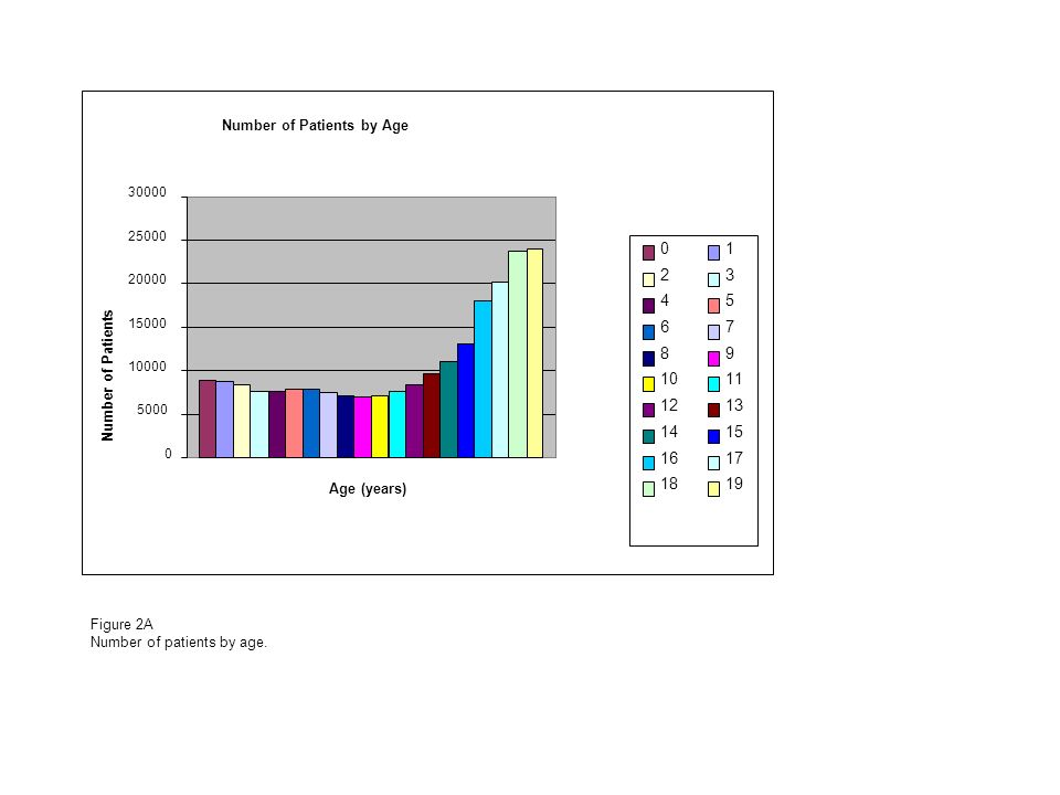 Number of Patients by Age Age (years) Number of Patients Figure 2A Number of patients by age.
