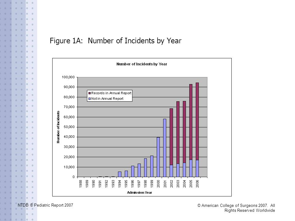 NTDB ® Pediatric Report 2007 © American College of Surgeons 2007. All Rights Reserved Worldwide Figure 1A: Number of Incidents by Year