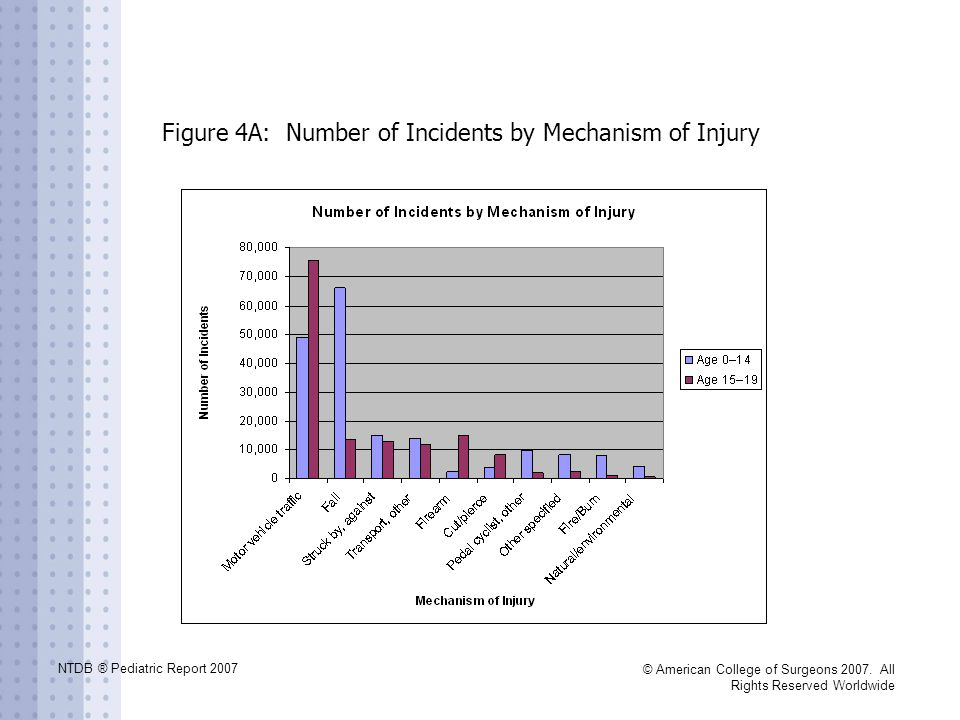 NTDB ® Pediatric Report 2007 © American College of Surgeons 2007. All Rights Reserved Worldwide Figure 4A: Number of Incidents by Mechanism of Injury