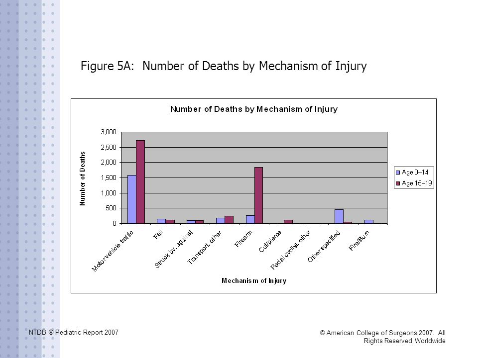 NTDB ® Pediatric Report 2007 © American College of Surgeons 2007. All Rights Reserved Worldwide Figure 5A: Number of Deaths by Mechanism of Injury