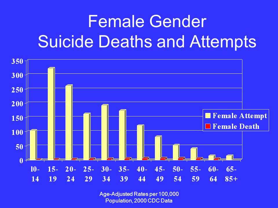Age-Adjusted Rates per 100,000 Population, 2000 CDC Data Female Gender Suicide Deaths and Attempts