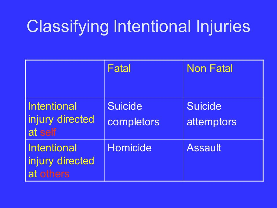 Classifying Intentional Injuries FatalNon Fatal Intentional injury directed at self Suicide completors Suicide attemptors Intentional injury directed at others HomicideAssault