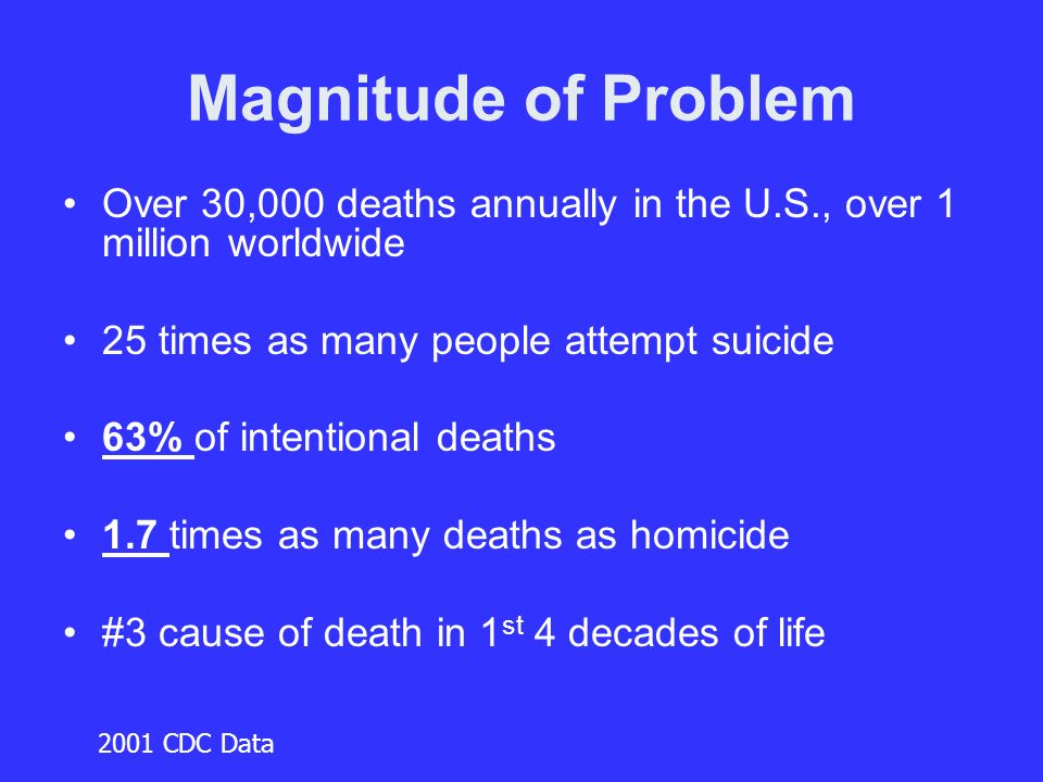 Magnitude of Problem Over 30,000 deaths annually in the U.S., over 1 million worldwide 25 times as many people attempt suicide 63% of intentional deaths 1.7 times as many deaths as homicide #3 cause of death in 1 st 4 decades of life 2001 CDC Data