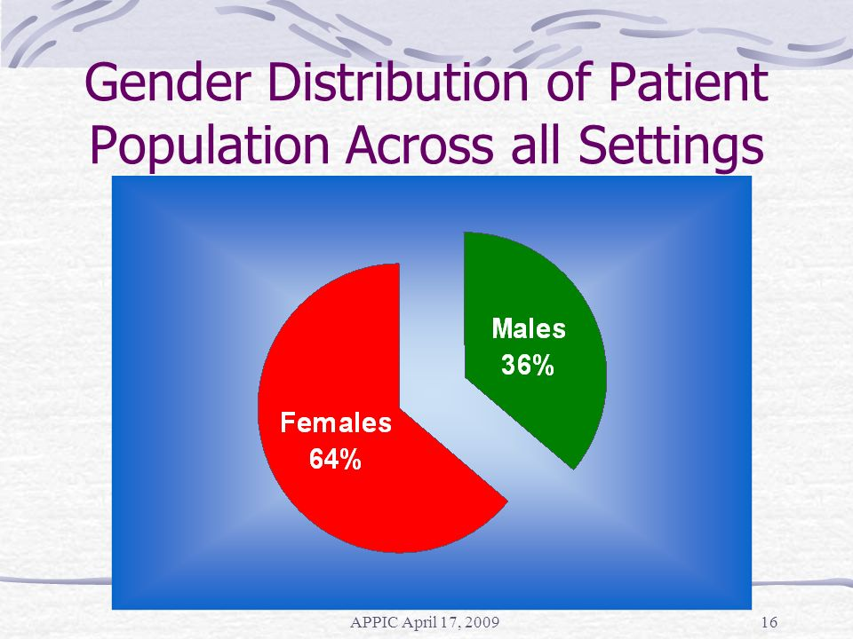 K.Hartmann / B. Cubic APPIC April 17, 200916 Gender Distribution of Patient Population Across all Settings