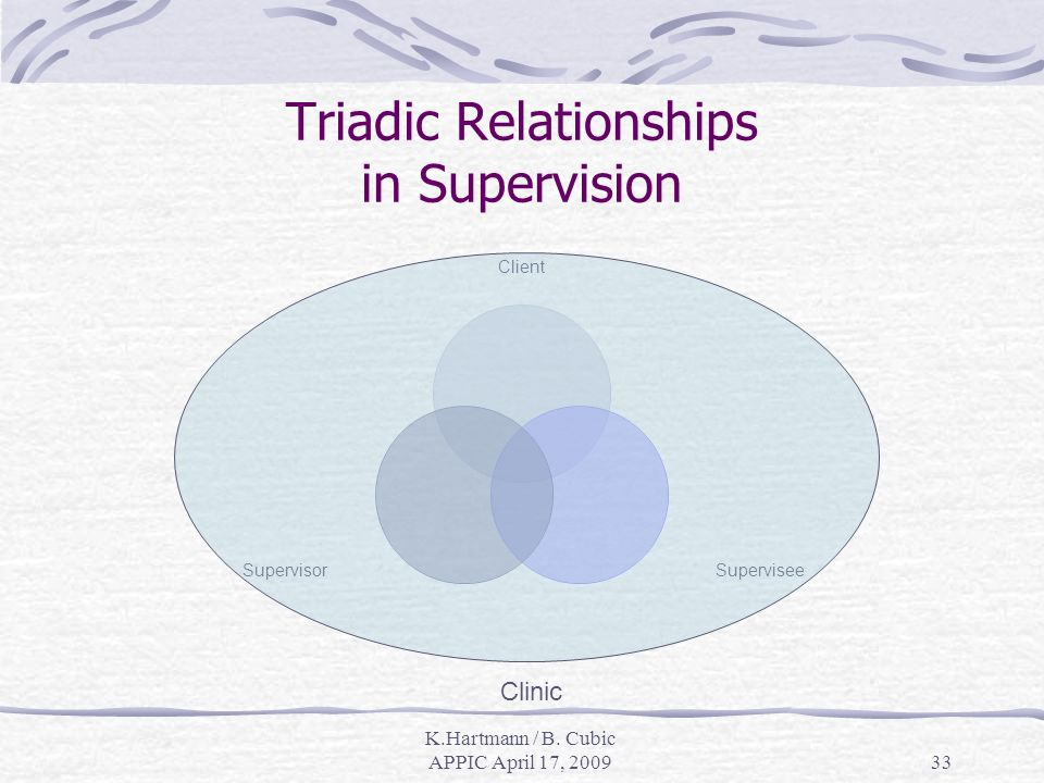 K.Hartmann / B. Cubic APPIC April 17, 200933 Client SuperviseeSupervisor Clinic Triadic Relationships in Supervision