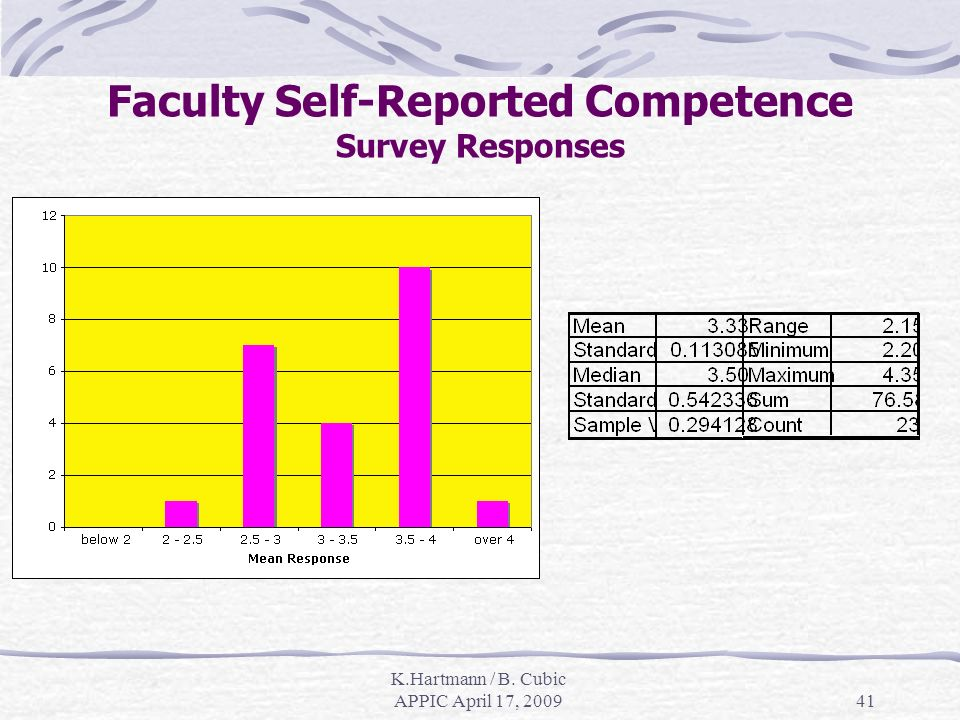 K.Hartmann / B. Cubic APPIC April 17, Faculty Self-Reported Competence Survey Responses