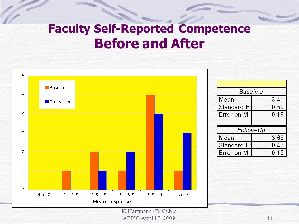 K.Hartmann / B. Cubic APPIC April 17, Faculty Self-Reported Competence Before and After