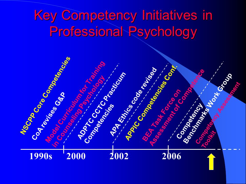 Key Competency Initiatives in Professional Psychology 1990s 2000 2002 2006 CoA revises G&P Model Curriculum for Training in Counseling Psychology APA