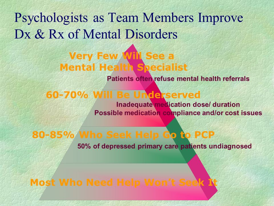 Psychologists as Team Members Improve Dx & Rx of Mental Disorders Very Few Will See a Mental Health Specialist Patients often refuse mental health referrals 60-70% Will Be Underserved Inadequate medication dose/ duration Possible medication compliance and/or cost issues 80-85% Who Seek Help Go to PCP 50% of depressed primary care patients undiagnosed Most Who Need Help Wont Seek It