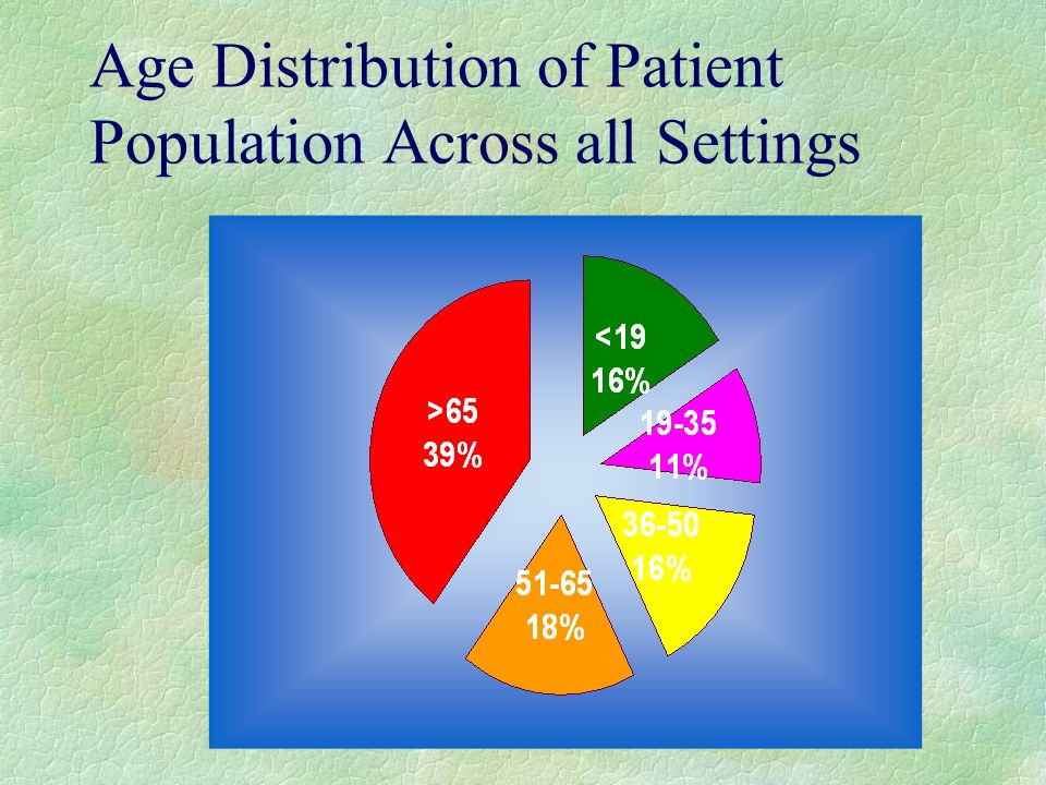 Age Distribution of Patient Population Across all Settings