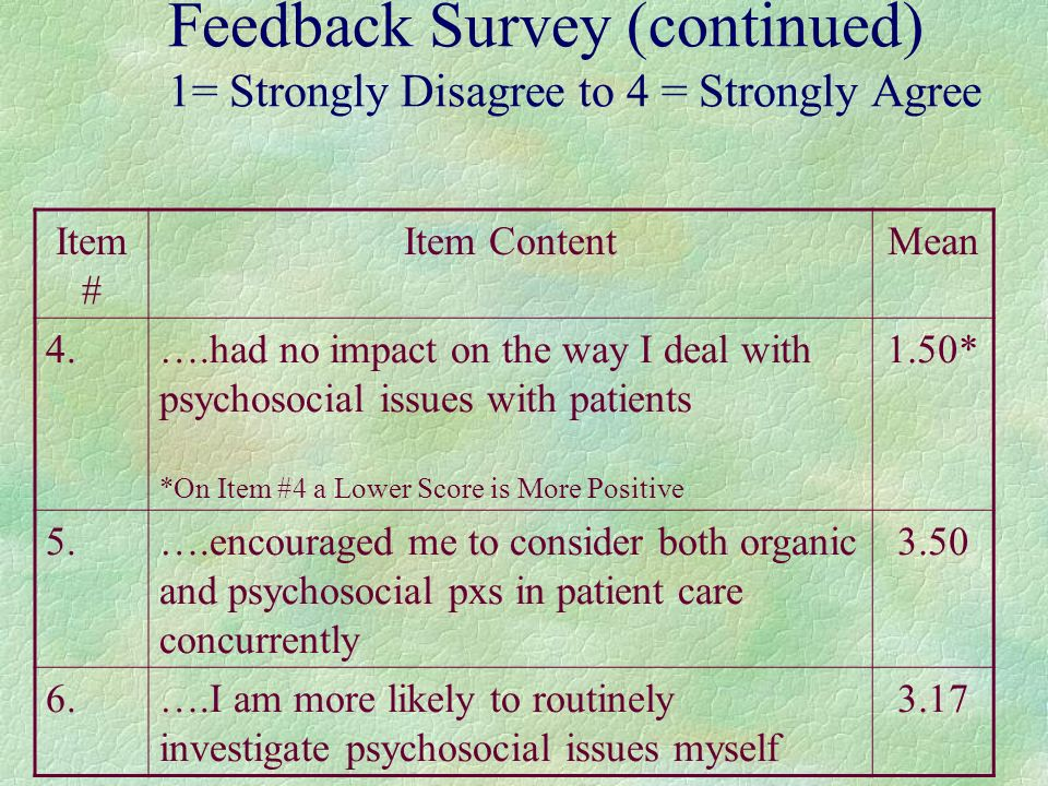 Feedback Survey (continued) 1= Strongly Disagree to 4 = Strongly Agree Item # Item ContentMean 4.….had no impact on the way I deal with psychosocial issues with patients *On Item #4 a Lower Score is More Positive 1.50* 5.….encouraged me to consider both organic and psychosocial pxs in patient care concurrently 3.50 6.….I am more likely to routinely investigate psychosocial issues myself 3.17