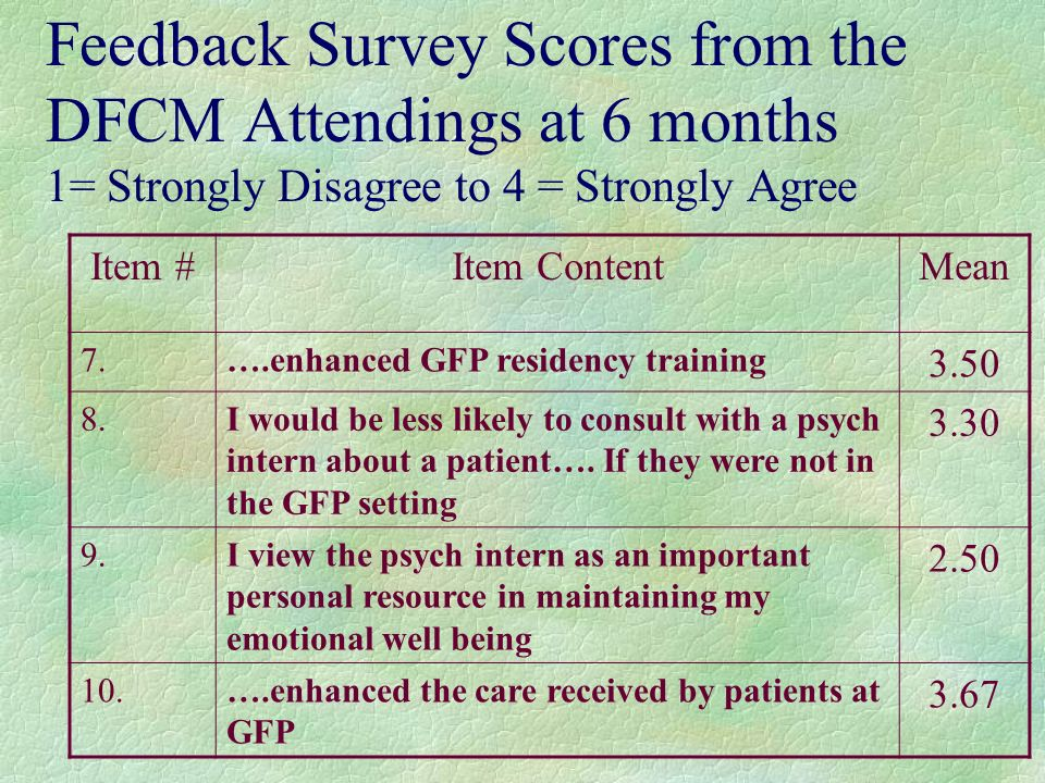 Feedback Survey Scores from the DFCM Attendings at 6 months 1= Strongly Disagree to 4 = Strongly Agree Item #Item ContentMean 7.….enhanced GFP residency training 3.50 8.I would be less likely to consult with a psych intern about a patient….