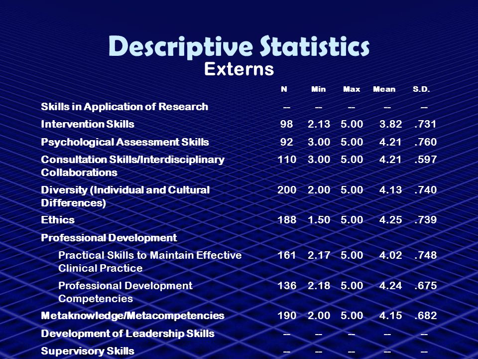 Descriptive Statistics Externs NMinMaxMeanS.D. Skills in Application of Research-- Intervention Skills982.135.003.82.731 Psychological Assessment Skil