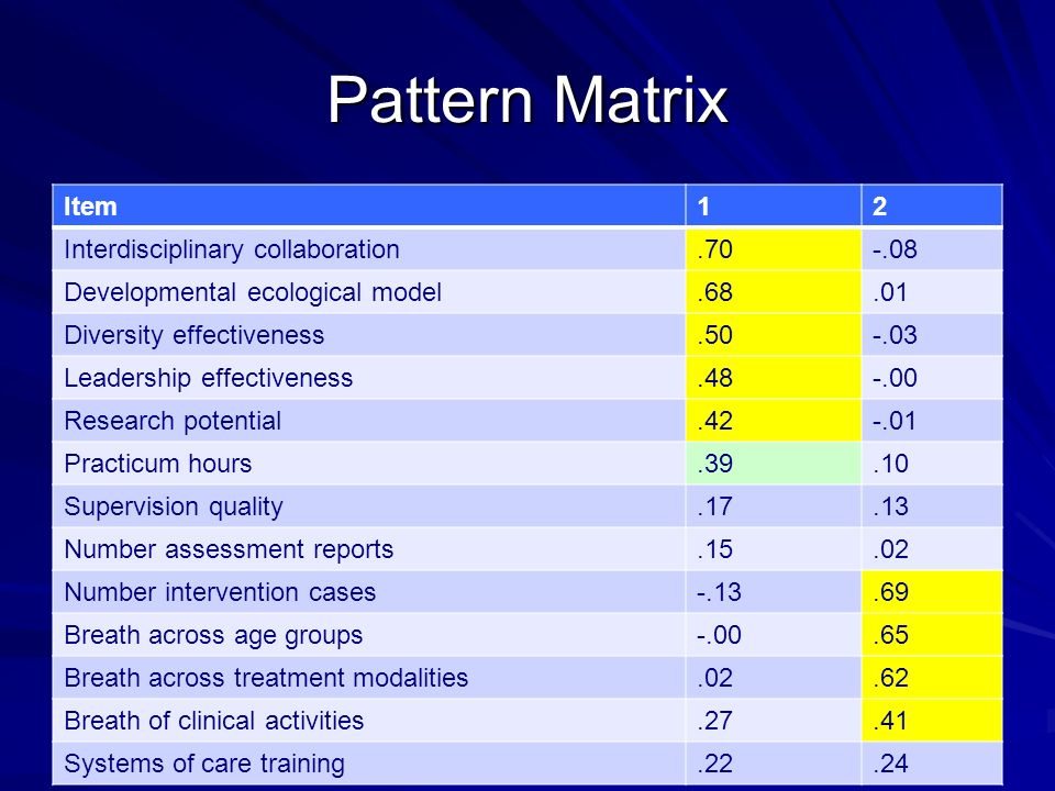 Pattern Matrix Item12 Interdisciplinary collaboration.70-.08 Developmental ecological model.68.01 Diversity effectiveness.50-.03 Leadership effectiveness.48-.00 Research potential.42-.01 Practicum hours.39.10 Supervision quality.17.13 Number assessment reports.15.02 Number intervention cases-.13.69 Breath across age groups-.00.65 Breath across treatment modalities.02.62 Breath of clinical activities.27.41 Systems of care training.22.24