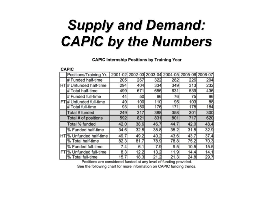 Supply and Demand: CAPIC by the Numbers